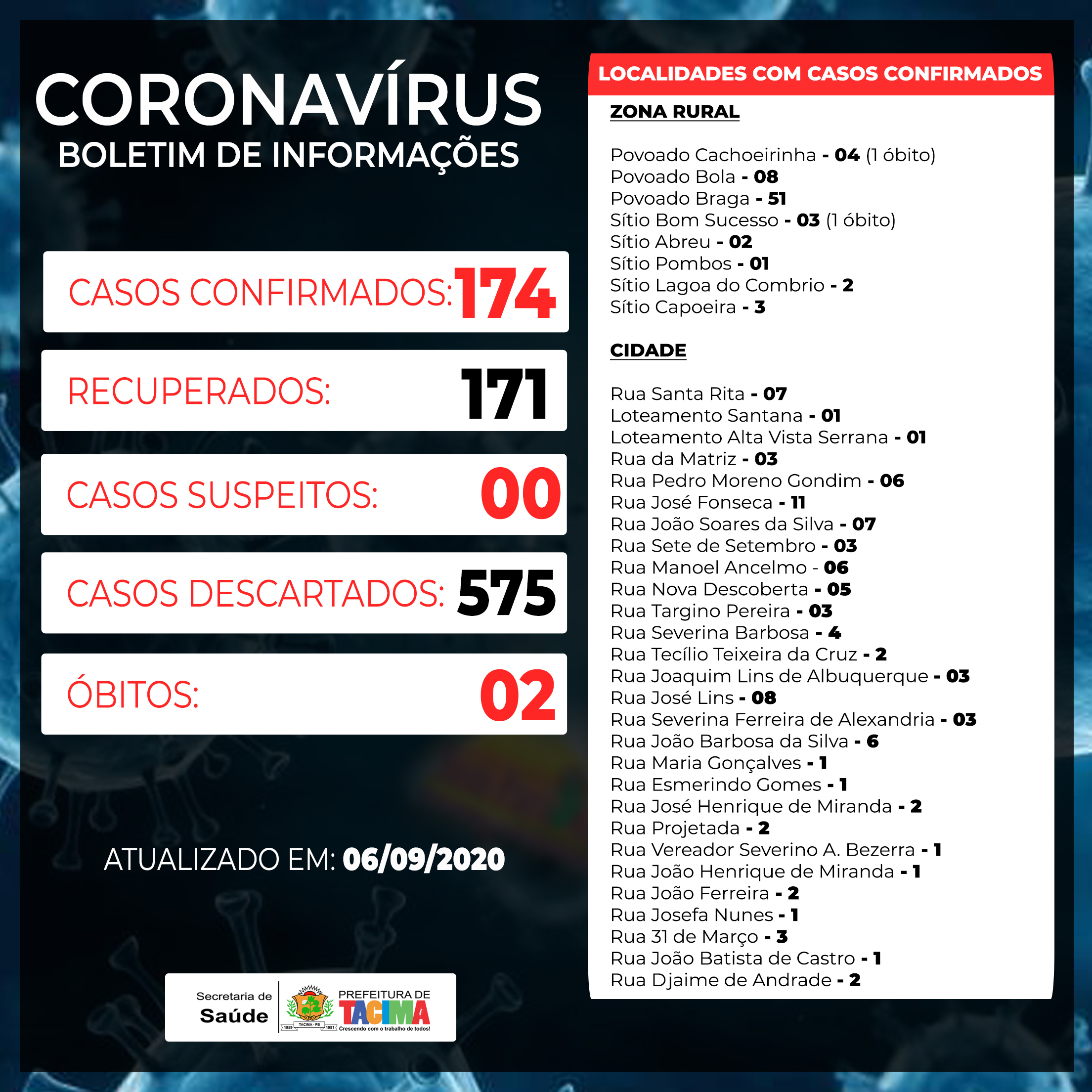 Boletim de informações Covid-19 no município de Tacima de 06 de setembro de 2020