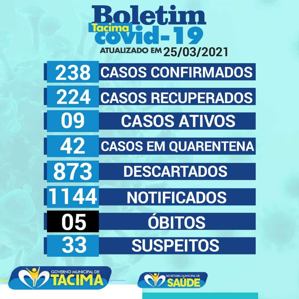 Secretaria Municipal de Saúde de Tacima atualiza o boletim epidemiológico em 25/03/2021.