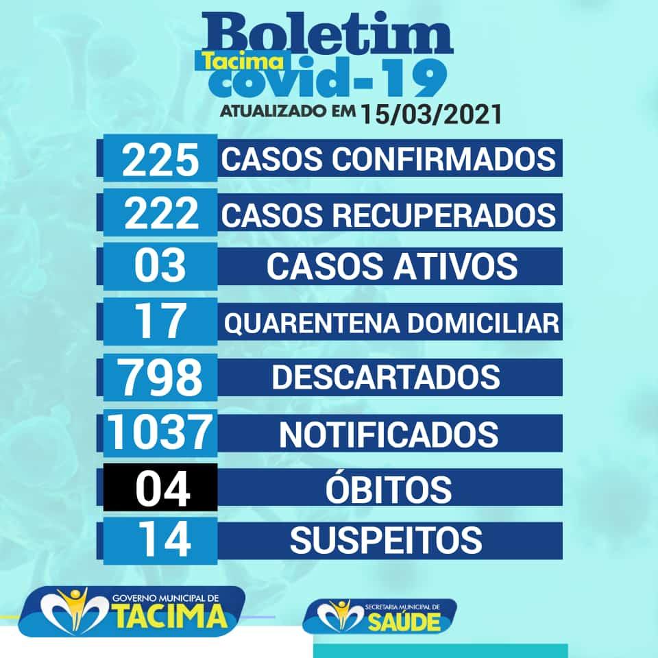 Secretaria Municipal de Saúde de Tacima atualiza o Boletim epidemiológico em 15 de março e registra três casos ativos no município.