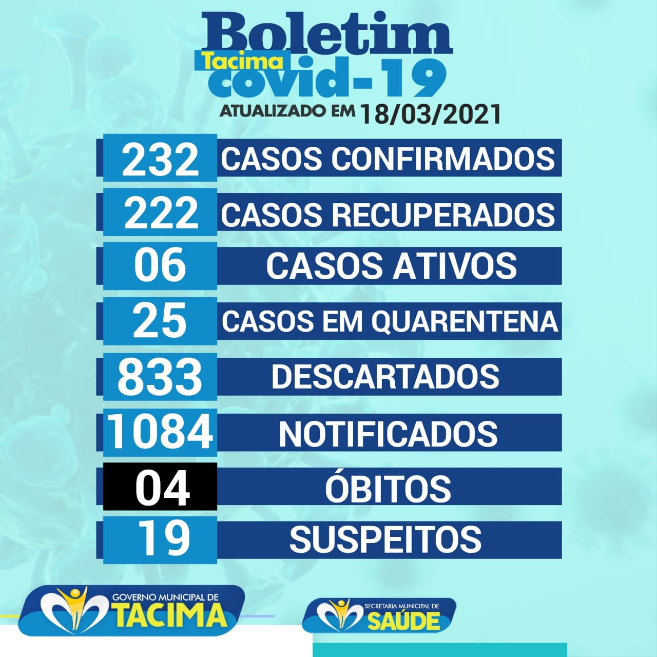 Secretaria Municipal de Saúde de Tacima atualiza o Boletim epidemiológico em 18 de março e registra seis casos ativos no município.