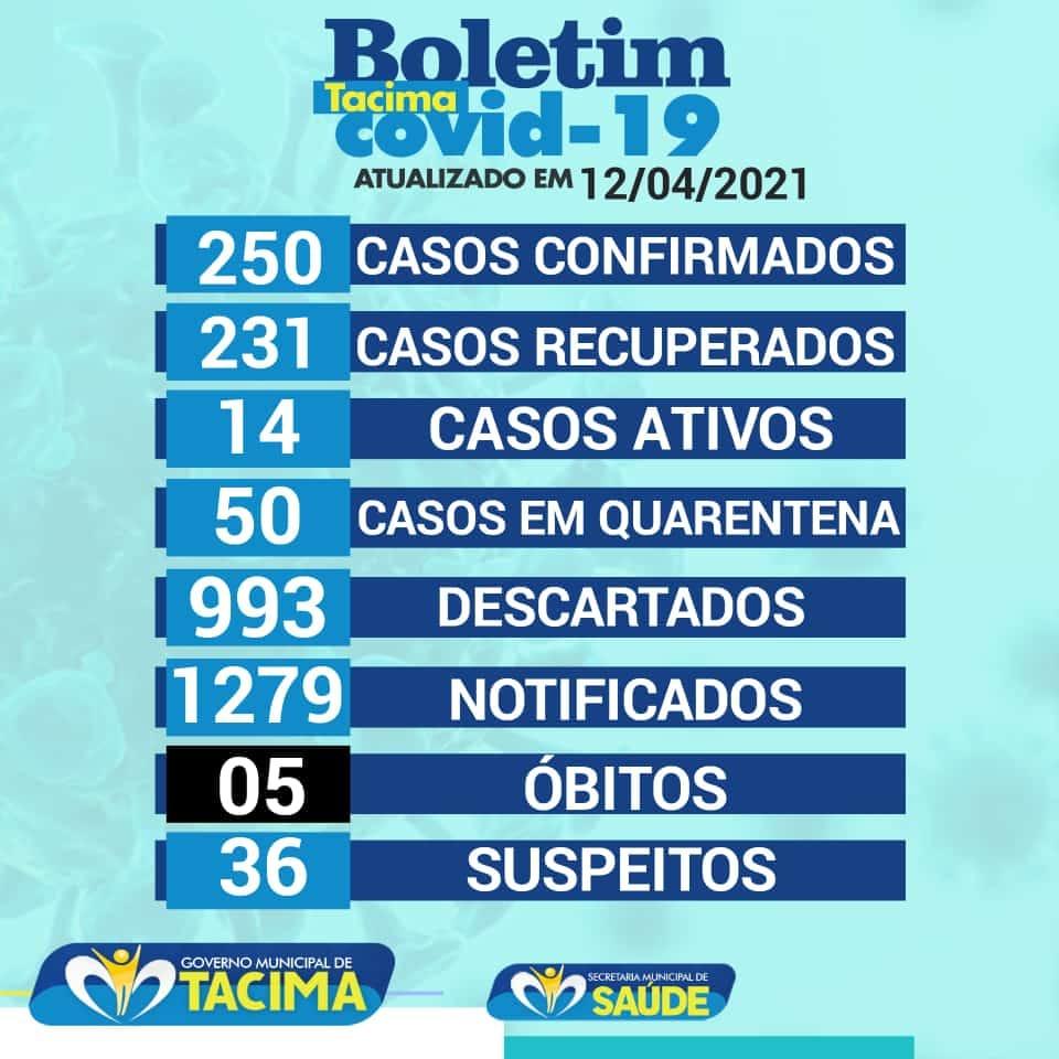 SECRETARIA MUNICIPAL DE SAÚDE ATUALIZA BOLETIM EPIDEMIOLÓGICO E REGISTRA 14 CASOS ATIVOS NO MUNICÍPIO.